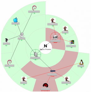 Nagios circular map